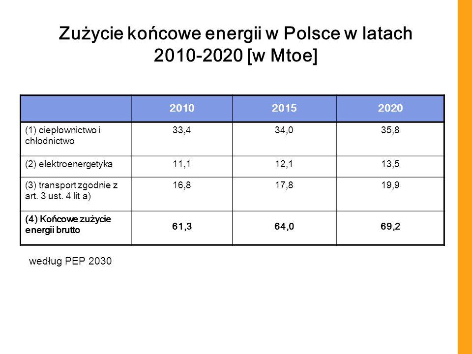Zużycie końcowe energii w Polsce w latach 2010-2020 [w Mtoe]